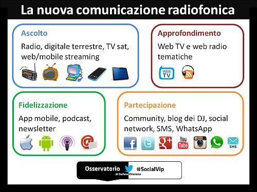 socialradio-comradiofonica