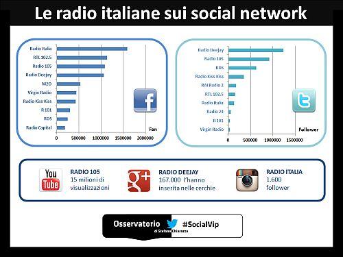 socialradio-socialnetwork