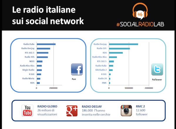 SocialRadioLab_ClassificheSocial[1]