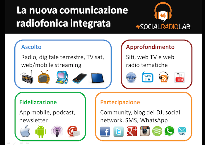 SocialRadioLab_Modello