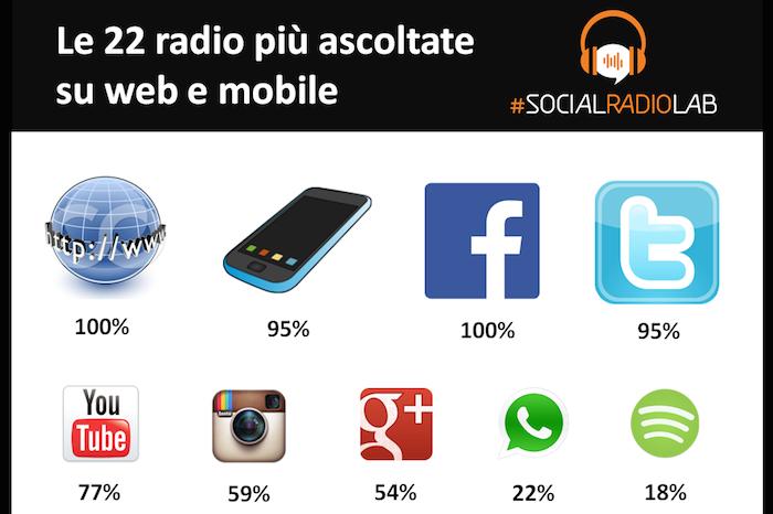SocialRadioLab_PresenzaOnline[1]