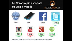 SocialRadioLab_PresenzaOnline