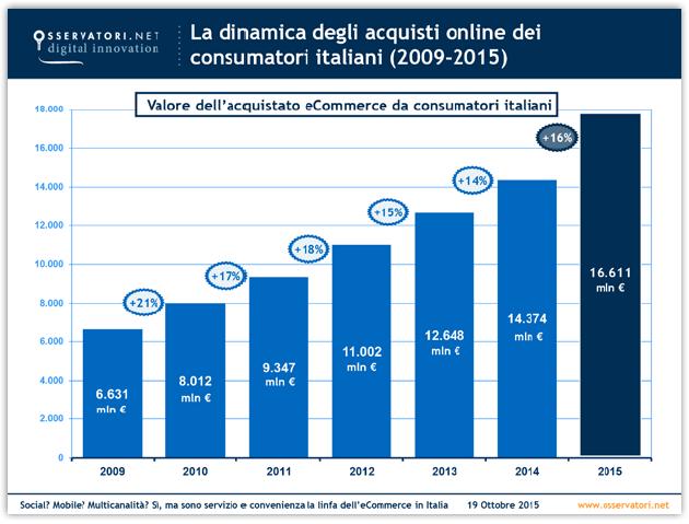 571cd02605fe1a Italia a tutto eCommerce  il mercato cresce del 16% anche grazie all  Alimentare