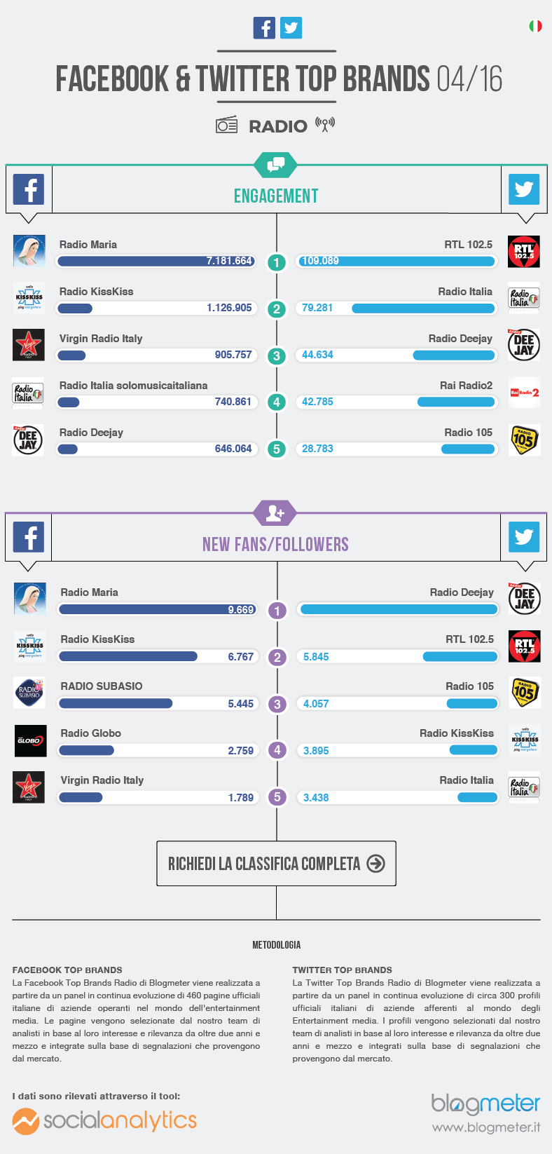 infografica top brands radio