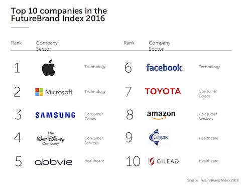 FutureBrand Index 2016: Apple conquista il podio