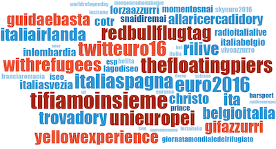 Top Twitter Campaigns: spiccano gli Europei di calcio e gli Eventi