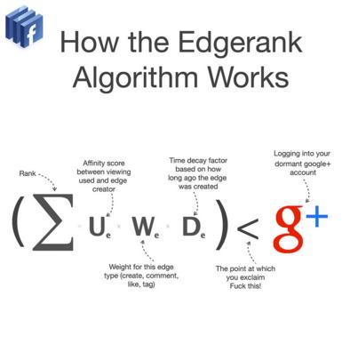 Rappresentazione dell'algoritome dell'edge rank