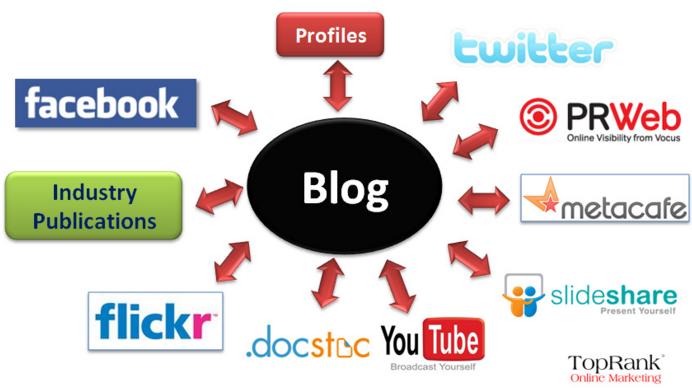 Il Social Media Marketing non è da intendere assolutmanete solo con la presenza dei Social Network