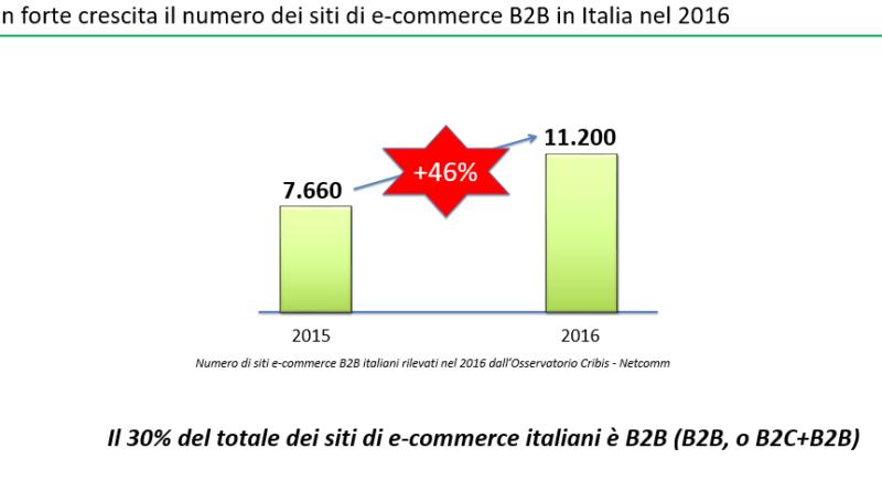eCommerce B2B: in Italia vale 20 miliardi di euro