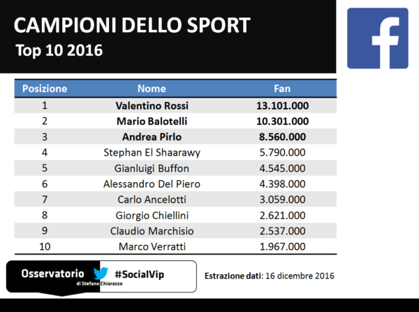 top10_socialvip_sport_facebook_2016