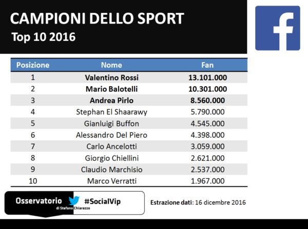 top10_socialvip_sport_facebook_2016