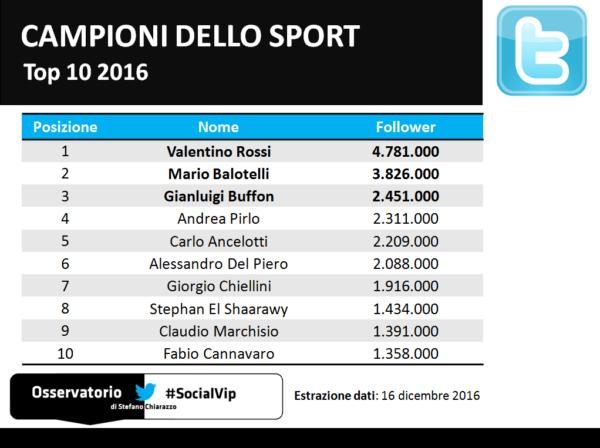 top10_socialvip_sport_twitter_2016