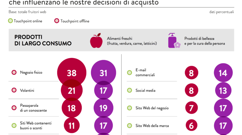 Infografica Connected Commerce