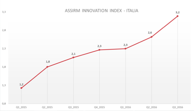 Assirm Innovation Index:  Regno Unito perde primato, Svezia in cima