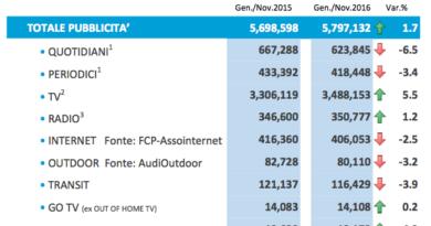 Nielsen: il mercato pubblicitario in Italia a novembre 2016