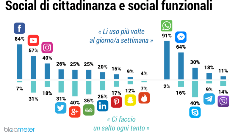Italiani e Social Media_Grafico 1