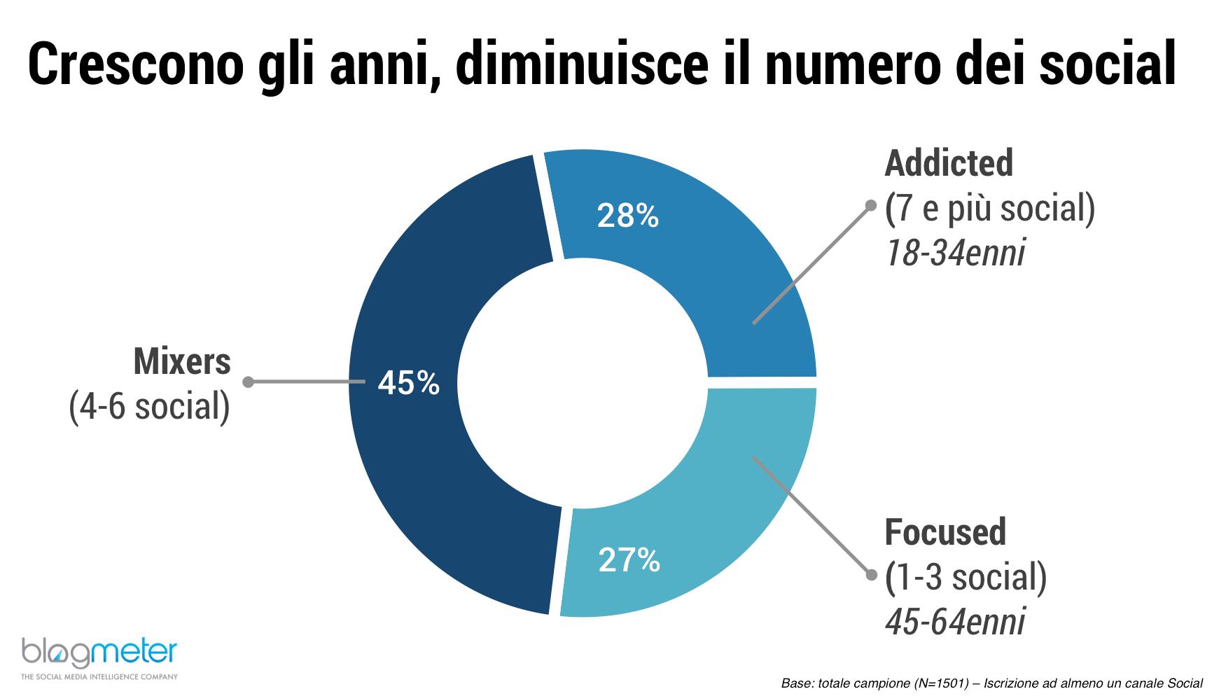 Italiani e social media spot and web for Numero dei parlamentari italiani