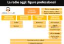 Lavorare in radio ai tempi del web Come crearsi una professionalità vincente