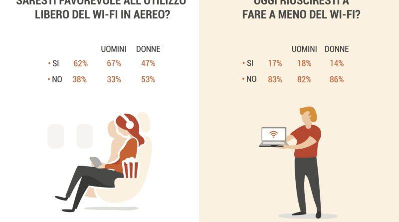 Slide_sondaggio_Wifi1