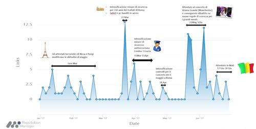 Trend Commenti in rete