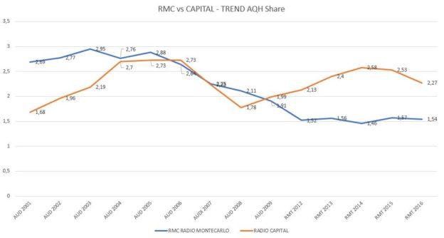 RMC-vs-CAPITAL-Trend-AQH-Share-624x334