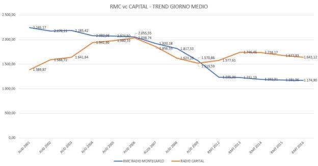 RMC-vs-CAPITAL-Trend-Giorno-Medio-624x326