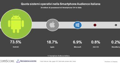 Tra i sistemi operativi, tre utenti smartphone su quattro scelgono Android