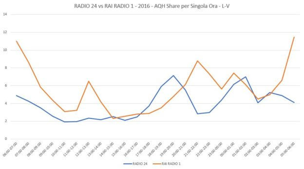 RADIO-24-vs-RAI-RADIO-2