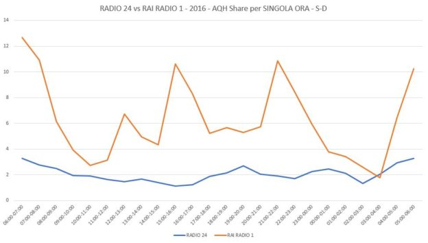 RADIO-24-vs-RAI-RADIO-3