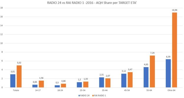 Radio-24-vs.-RAI-RADIO-1-