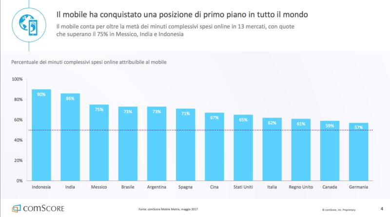 Il 26% degli italiani naviga solo da smartphone o tablet
