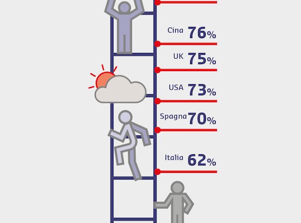 Infografica - Indagine sugli Universitari