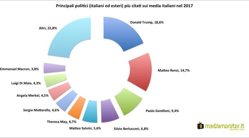 Politici (ITA+EST)