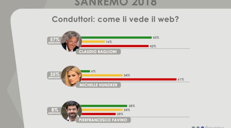 Sanremo2018-infografica-Conduttori