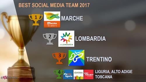 Best social media team 2017