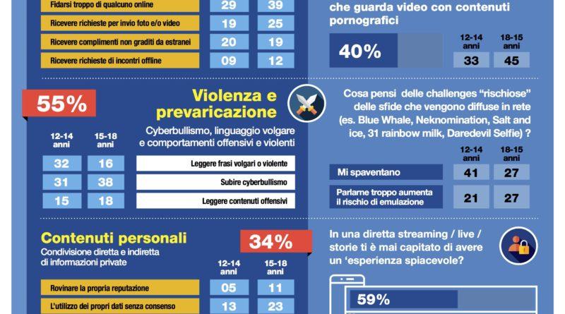 Infografica DOXA