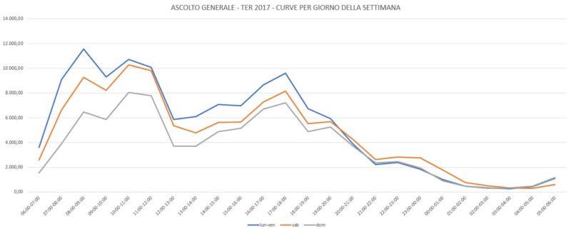 TER-2017-Curve-per-Giorno