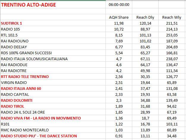 TER-2017-REG-4-Trentino-Alto-Adige