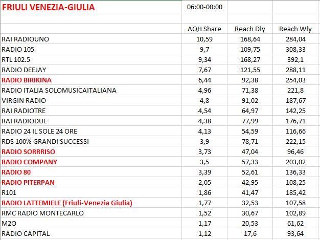 TER-2017-REG-6-Friuli-Venezia-Giulia