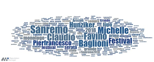 Wordcloud_Sanremo2018