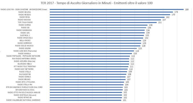 TER-2017-TSL-per-emittenti-oltre-il-valore-100