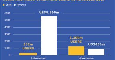 Il mercato discografico globale cresce del 8,1%