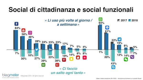 social di cittadinanza e funzionali