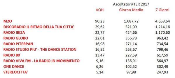 Dance-Rhytmic-Top-10