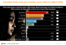 Gli italiani e l'innovazione: percezione positiva per l'80%, ma per 1 su 3 ha danneggiato la politica