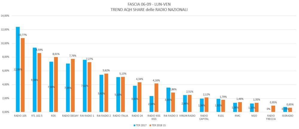 Trend-AQH-Share-Lun-Ven-06-09-Solo-Nazionali-1000x432