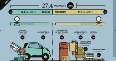 +16% nel 2018 l'eCommerce B2c in Italia