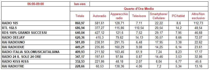 Top-10-per-Device-06-09-LV