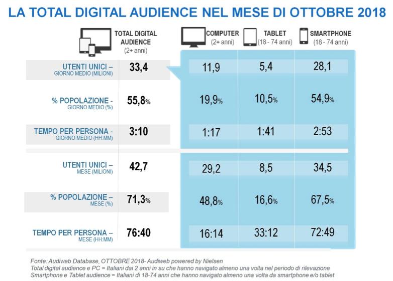 03306a2b38 Audiweb di ottobre: online 33,4 milioni di utenti giorno medio; le donne  navigano per 3 ore e mezza