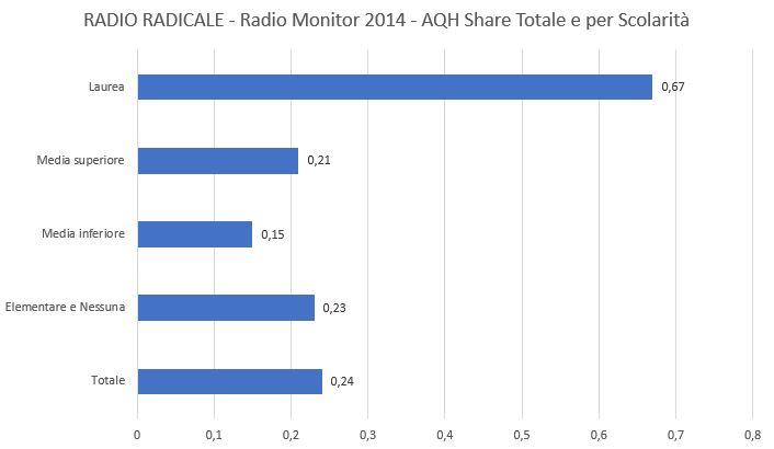 Radio-Radicale-2014-AQH-Share
